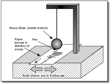 Sismógrafo cómo funciona y qué es